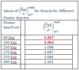 Muscle/air mass-energy absorption ratios for different x-ray spectra.